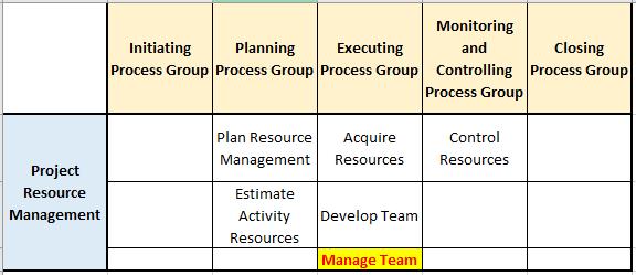 manage team process in pg ka mapping resource management knowledge area - Manage Team Process