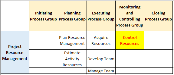 control resources process in pg ka mapping resource management knowledge area - Control Resources Process