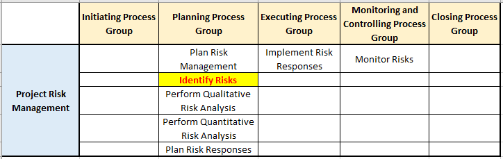 identify risks process in risk management knowledge area pg ka mapping - Identify Risks Process