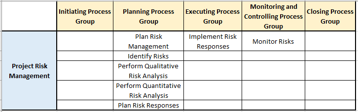 risk management knowledge area processes pg ka mapping - Risk Management - The Basics