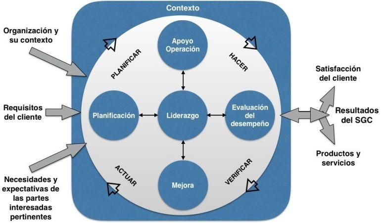 MODELO DE GESTIÓN DE CALIDAD ISO 9001:2015