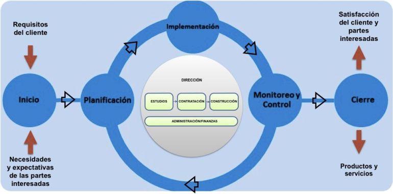 modelo PM4R (BID)