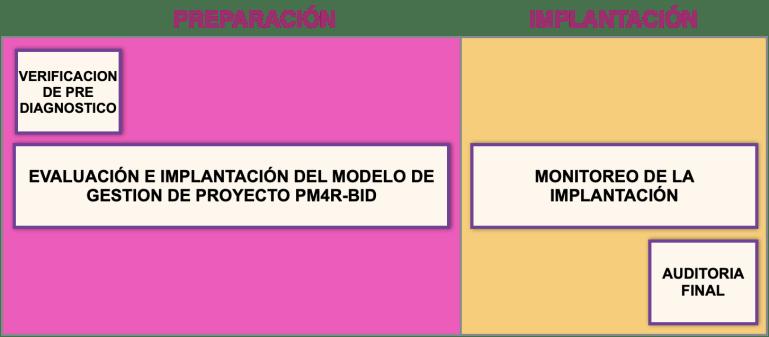 fortalezca sus proyectos con PM4R-BID
