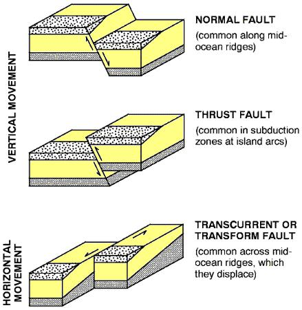 'Fault' in Geology