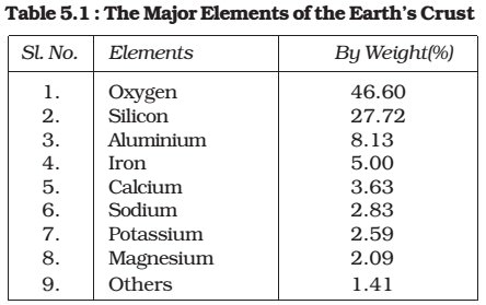 Chemical Composition of earth's crust