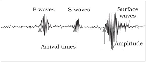 Earthquake Waves - primary -secondary - surface waveEarthquake Waves - primary -secondary - surface wave