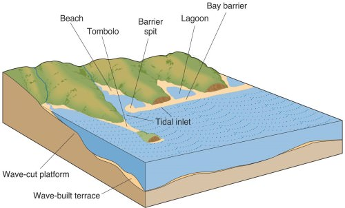 Marine Depositional Landforms