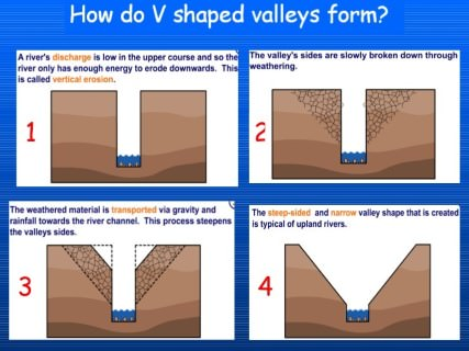 River Valley Formation stages