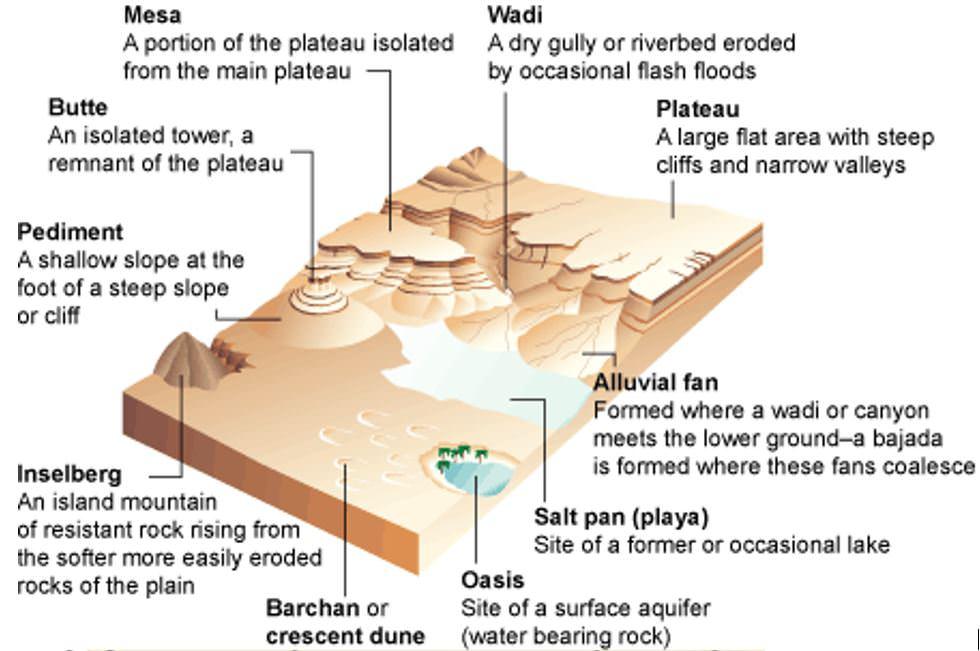 desert landforms - bajada - palaya - butte - mesa - butte