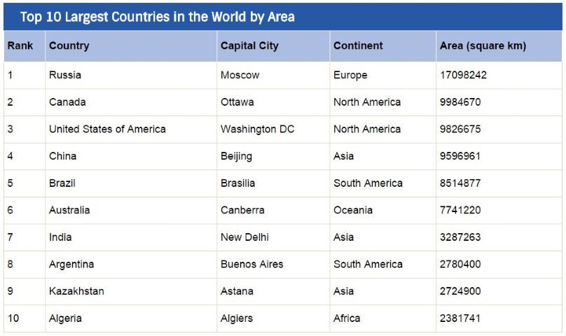 10 largest countries in world by area