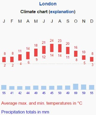 Climate Graph British Type Climate