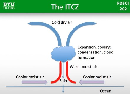 Indian Monsoons -Inter-Tropical Convergence Zone- ITCZ