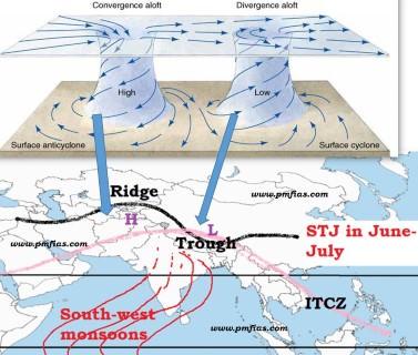 Afbeeldingsresultaat voor tropical easterly jet