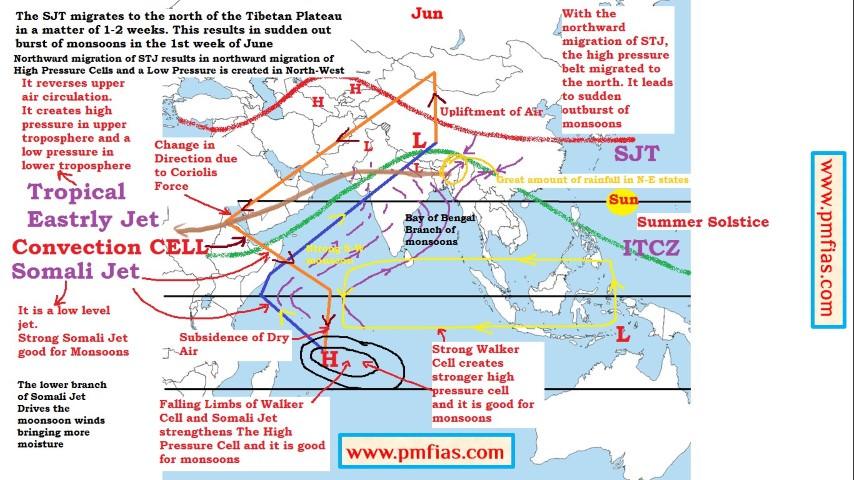 Indian Monsoons - june