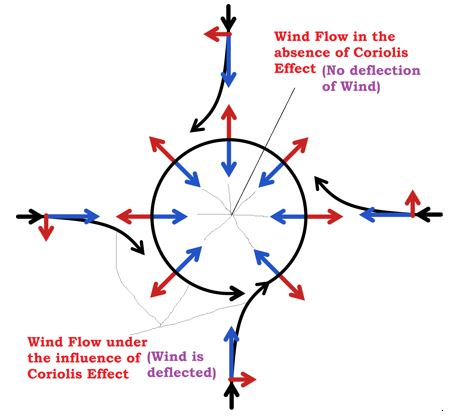 cyclonic wind - Coriolis Force - coriolis effect
