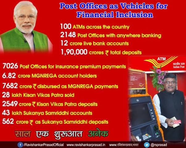 Financial Inclusion Pmjdy India Post Payments Bank