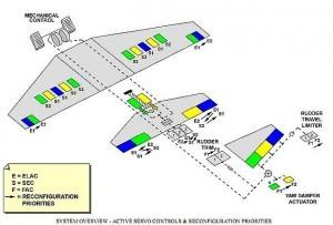 A320-FBW