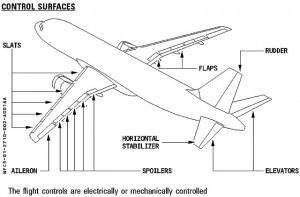 Airbus flight controls