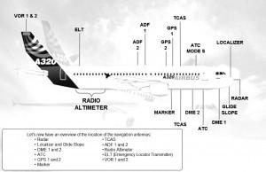 Airbus A320 antennas