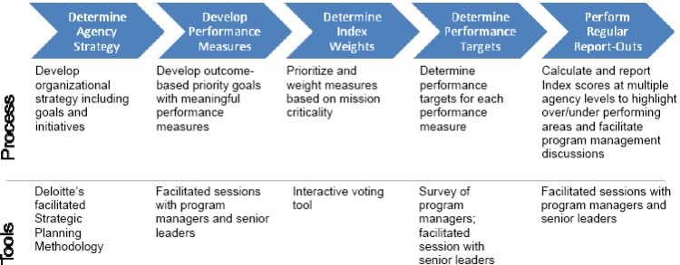 Performance Measurement - An Index Approach For Federal Agencies