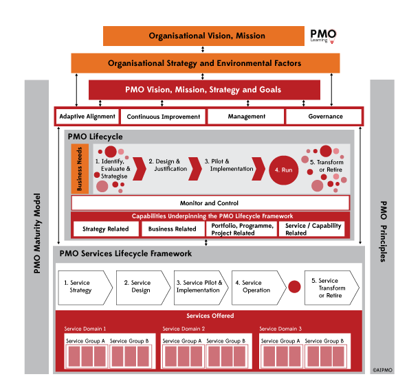 pmo framework lifecycle practitioner
