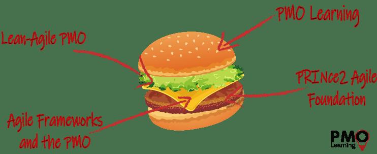 The Agile Sandwich