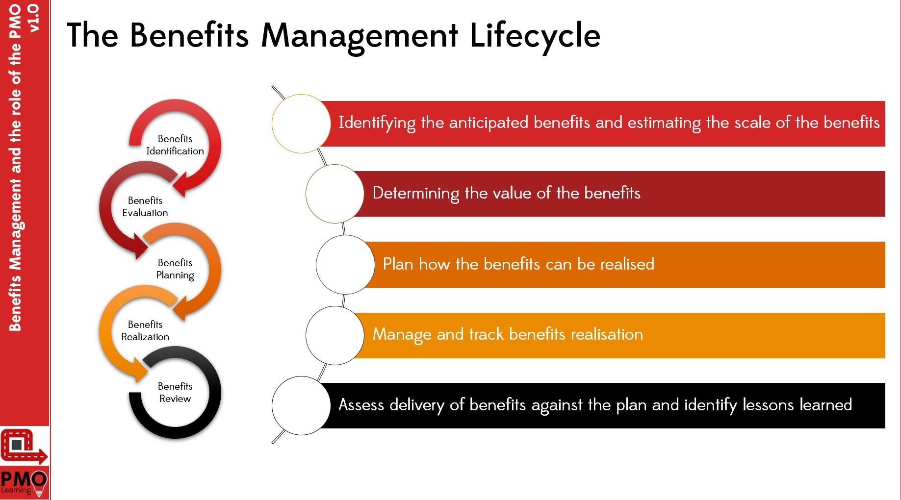 Understanding Benefits Management