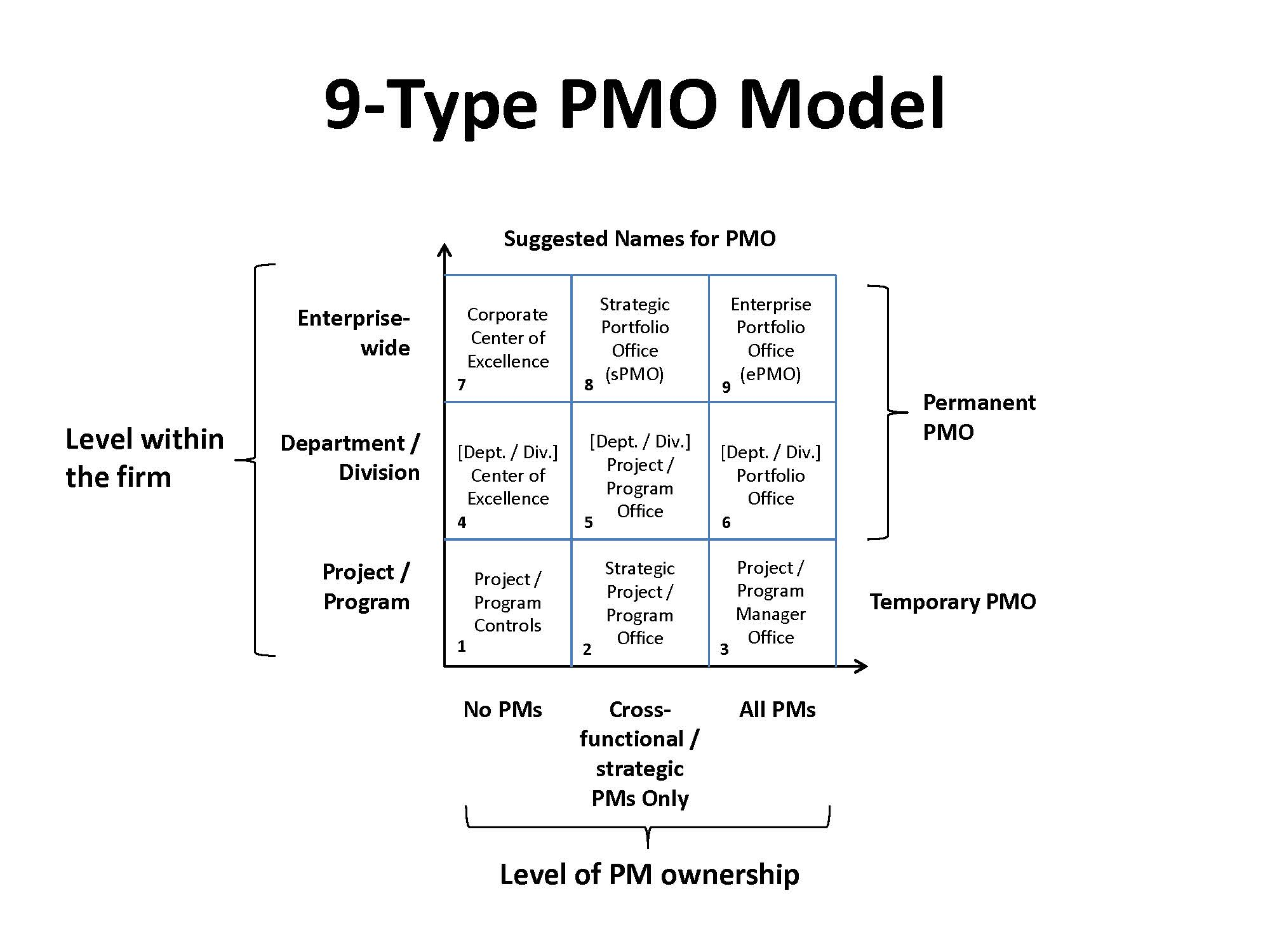 The Services And Value Add Of PMOs Part One PM Solutions