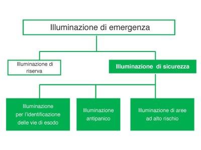 illuminazione emergenza schema a blocchi