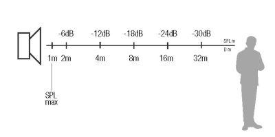 EVAC-pressione sonora