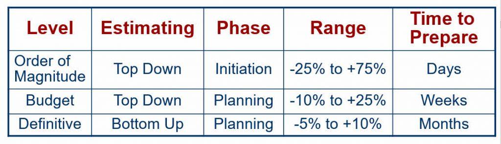 Project Estimates Accuracy Ranges