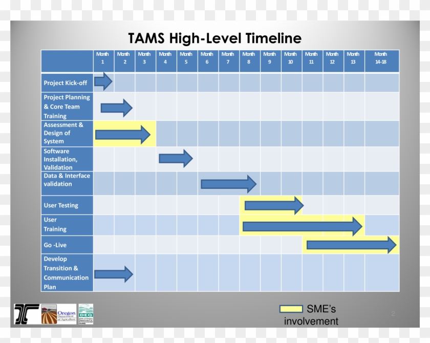 12 month timeline found in: Project Management Timeline Template Software Free Project Management High Level Project Plan Hd Png Download 3300x2550 3320993 Pngfind