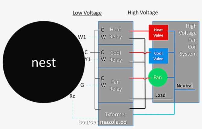 nest wiring diagram 5 wire nest thermostat wire diagram