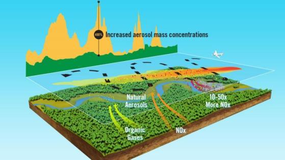 Analyzing aerosol concentrations along a flight path