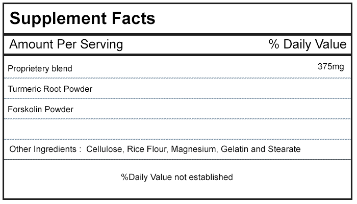 Turmeric Forskolin Ingredients