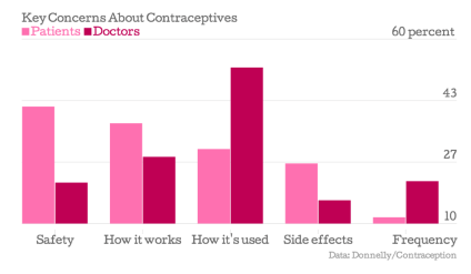 key concerns about contraceptives