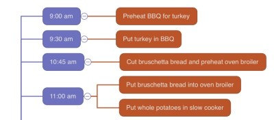 Mind map food first then time