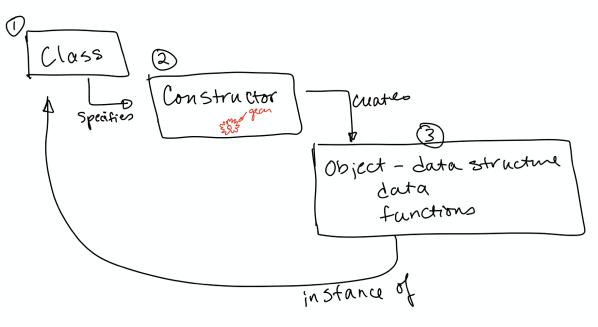 Allison diagrams classes constructors and instances