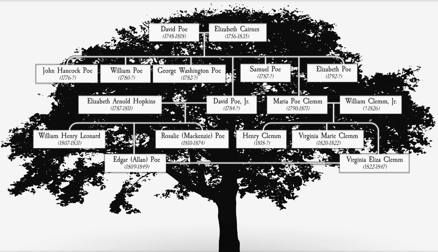 Poe's Family Tree