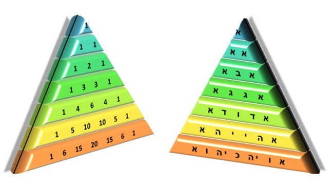 Pascal's Triangle and the Hebrew letters version