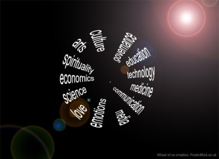 Barbara Marx Hubbard's Wheel of Co-creation- by © Gil Dekel, 2011.