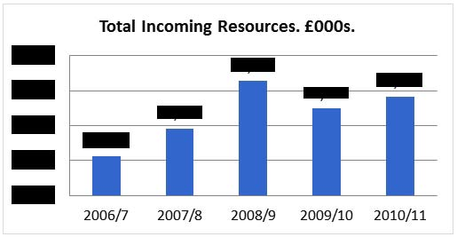 Chart 2: Tate Total Incoming Resources. © Gil Dekel.