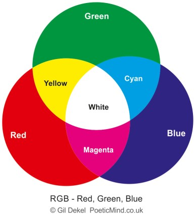 RGB Colour system