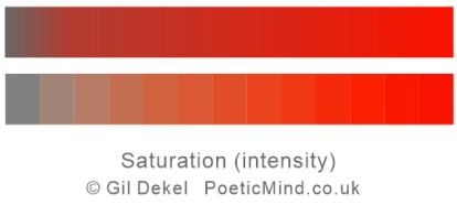 Chart illustration of Saturation of red colour