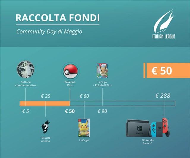 La Raccolta fondi di Maggio ha raccolto 50 euro!