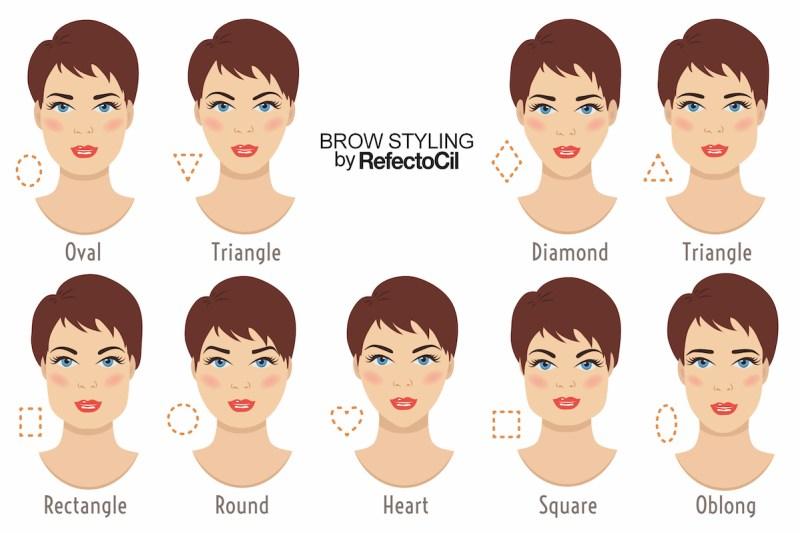 Obočí-podle-tvaru-obličeje