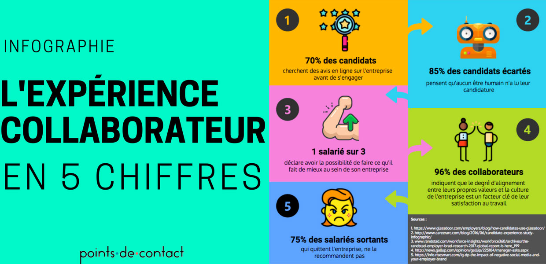 Infographie-Experience-Collaborateur-en-5-chiffres_S.-LOUREIRO