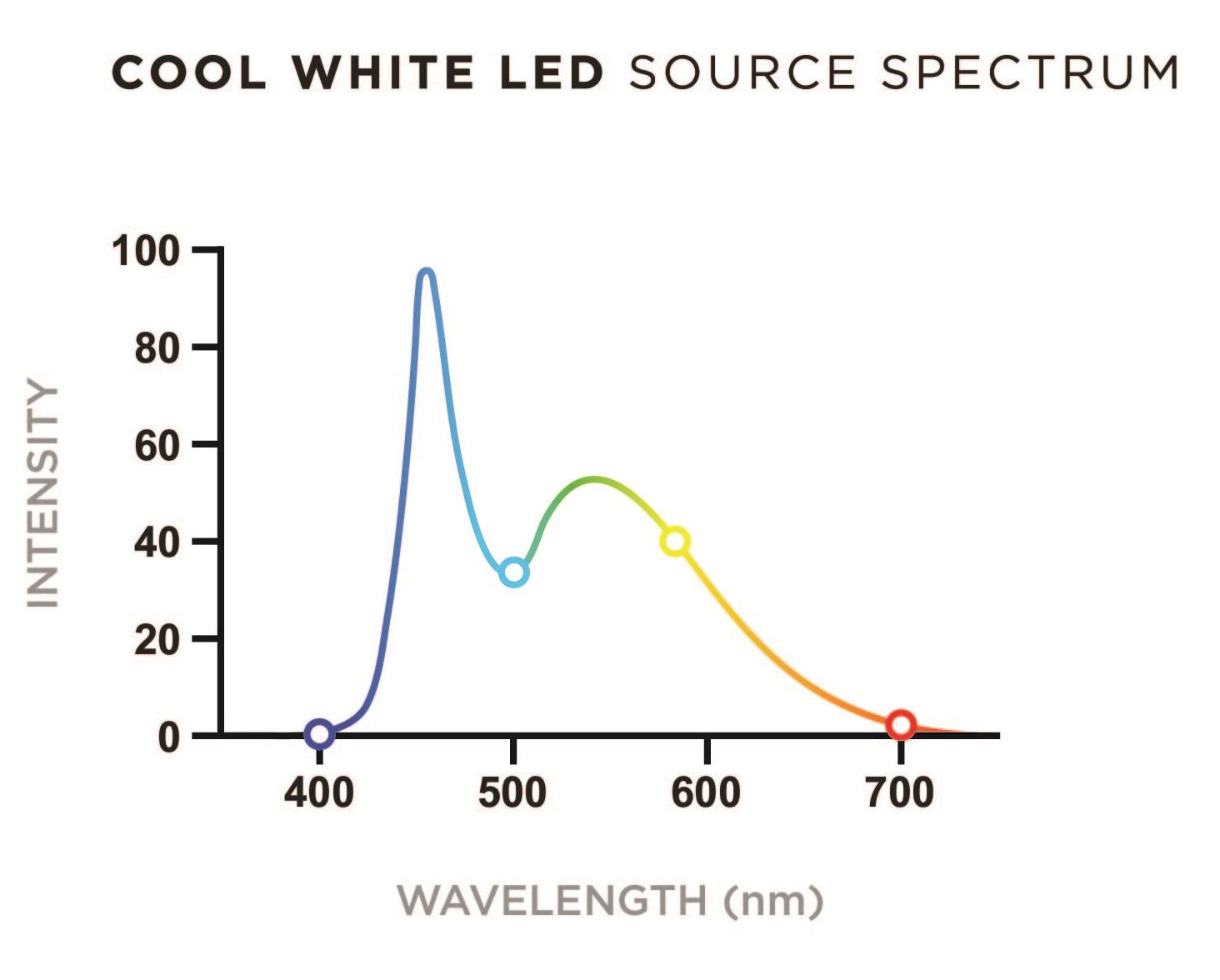 Halogen Emission Spectrum