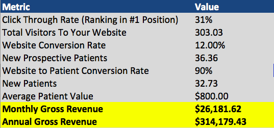 Revenue calculation from a first page SEO ranking in Google.