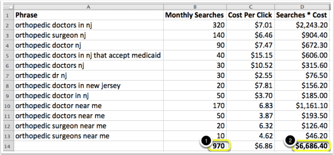 A list of keywords and their estimated cost in Google Adwords.